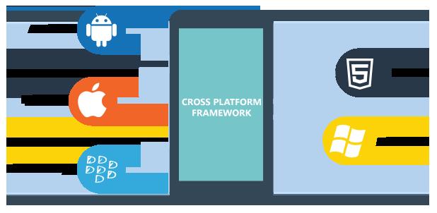 Services | Cross-Platform Mobile App Development | Hypezen